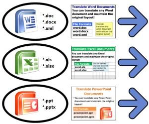 Online Übersetzungstool